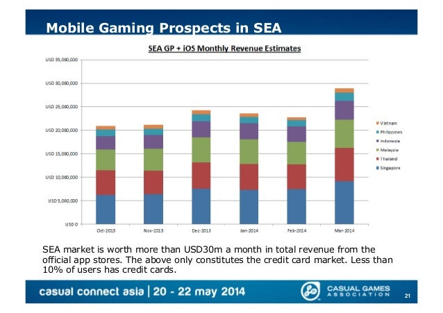 mobile amp online gaming potential in south east asia
