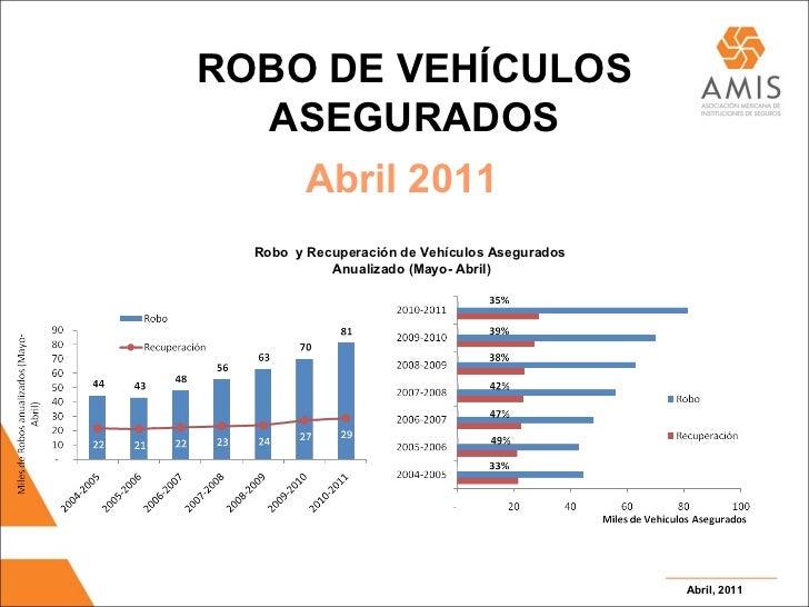 Abril, 2011 ROBO DE VEHÍCULOS ASEGURADOS Abril 2011 Robo  y Recuperación de Vehículos Asegurados Anualizado (Mayo- Abril )