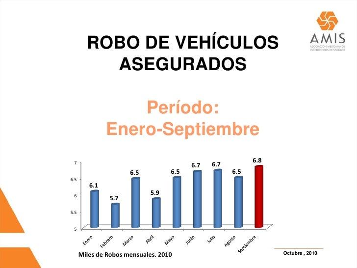 ROBO DE VEHÍCULOS           ASEGURADOS                     Período:                Enero-Septiembre  7                    ...