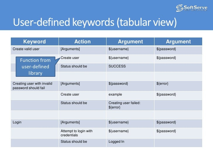 User-defined keywords (tabular view)<br />Function from user-defined library<br />
