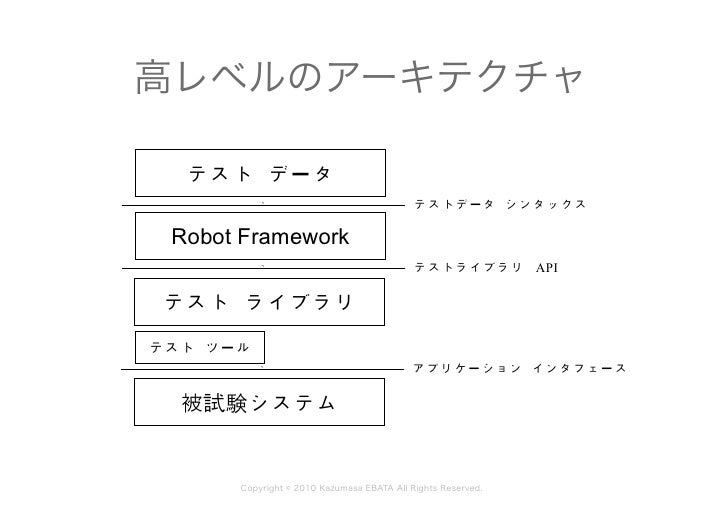 Robot_framework_introduction-ja Slide 3