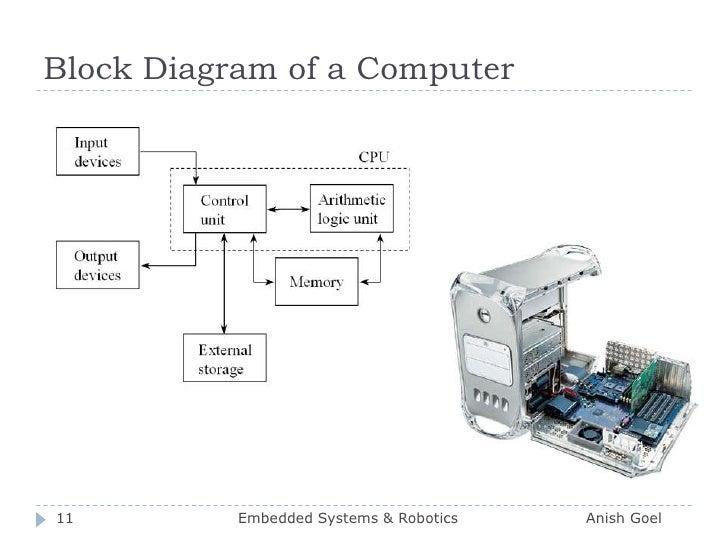 Block Diagram of a Computer<br />11<br />Embedded Systems & Robotics                          Anish Goel<br />
