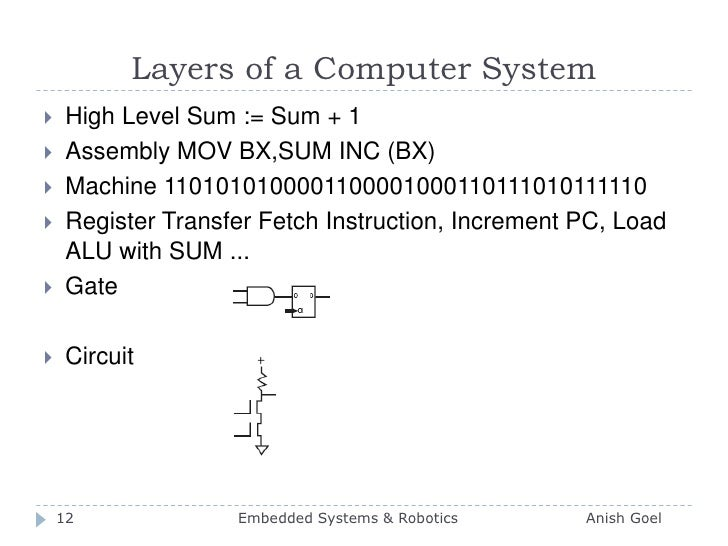 Layers of a Computer System<br />High Level Sum := Sum + 1<br />Assembly MOV BX,SUM INC (BX)<br />Machine 1101010100001100...