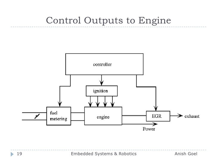 Control Outputs to Engine<br />19<br />Embedded Systems & Robotics                          Anish Goel<br />