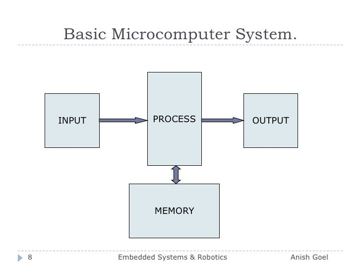 Basic Microcomputer System.<br />PROCESS<br />INPUT<br />OUTPUT<br />MEMORY<br />8<br />Embedded Systems & Robotics       ...