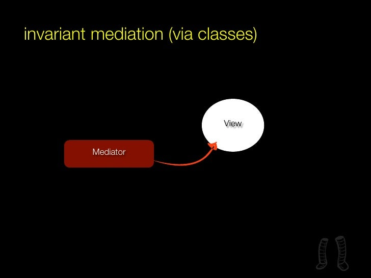 with covariance and signals                            View   Mediator A                       IBehaviour A               ...