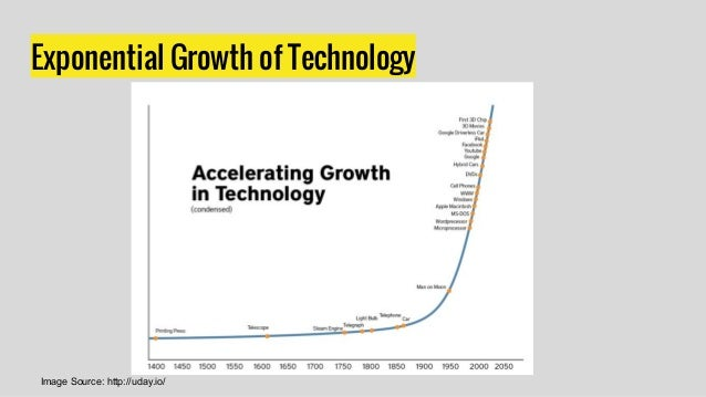 Exponential Growth of Technology Image Source: http://uday.io/