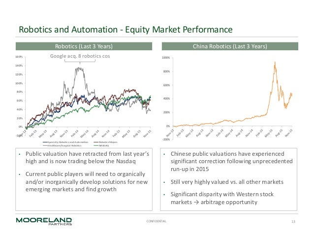 global capital markets Global capital markets perspective issue 6 4 executive summary exhibit 1: issuance across various capital market instruments in 1h14 and growth over 2h13.