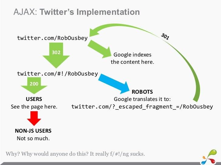 AJAX: Twitter's Implementation    twitter.com/RobOusbey                  302                     Google indexes           ...