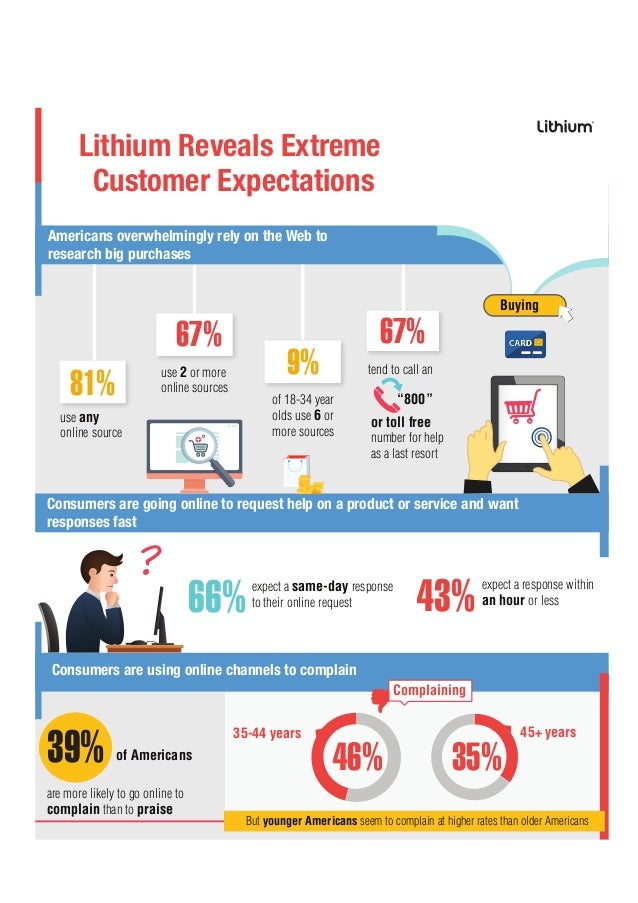 Practice Lithium Technologies Test and Interview - JobTestPrep