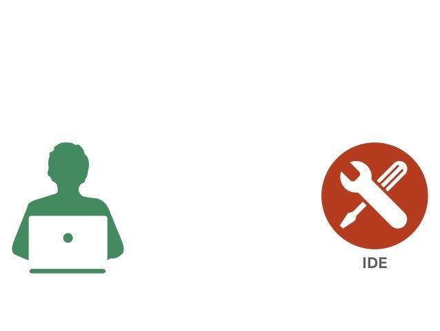 Interaction-Aware Development Environments Slide 3