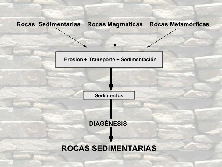 Rocas  Sedimentarias  Rocas Magmáticas  Rocas Metamórficas ROCAS SEDIMENTARIAS Erosión + Transporte + Sedimentación DIAGÉN...