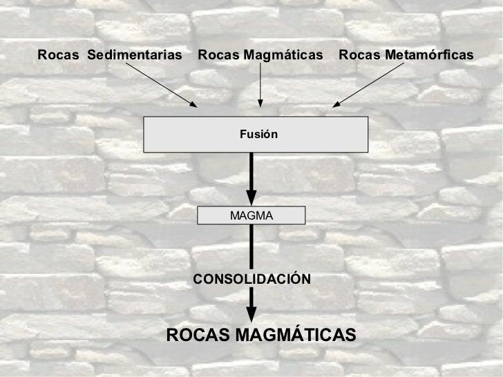 Rocas  Sedimentarias  Rocas Magmáticas  Rocas Metamórficas ROCAS MAGMÁTICAS Fusión CONSOLIDACIÓN