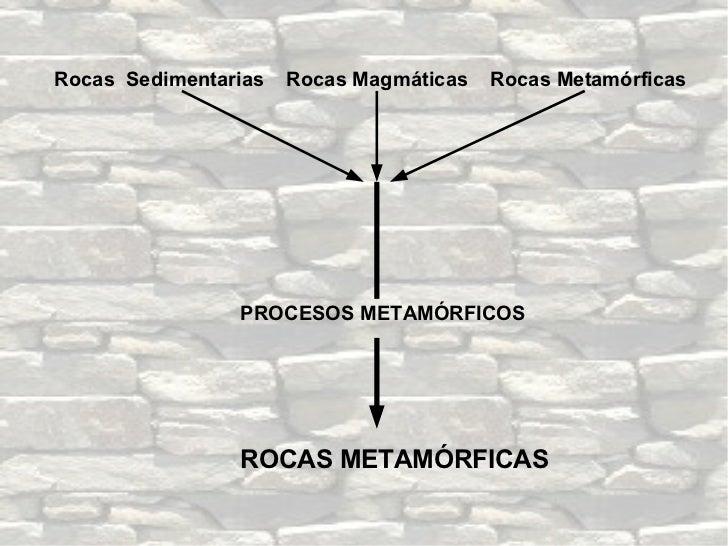 Rocas  Sedimentarias  Rocas Magmáticas  Rocas Metamórficas ROCAS METAMÓRFICAS PROCESOS METAMÓRFICOS