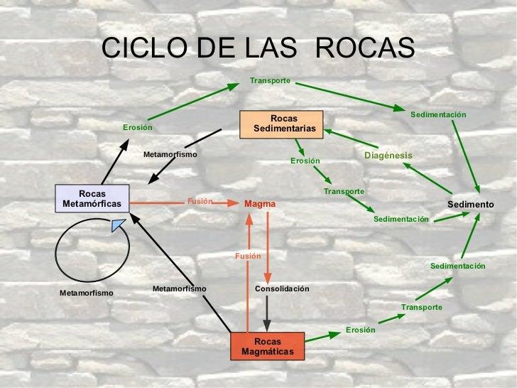 CICLO DE LAS  ROCAS Transporte Erosión Rocas   Sedimentarias Metamorfismo Metamorfismo Metamorfismo Fusión Fusión Consolid...