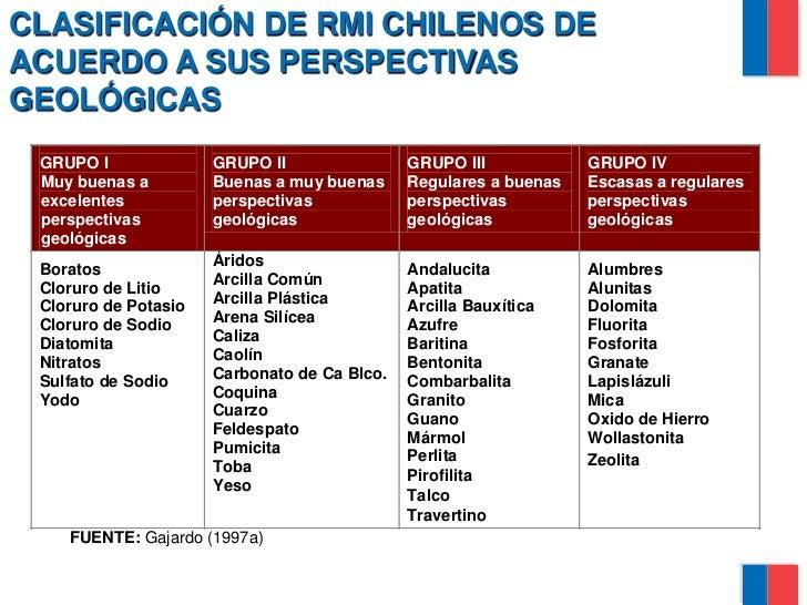 Rocas y minerales industriales en chile situaci n y for Empresas de marmol en chile