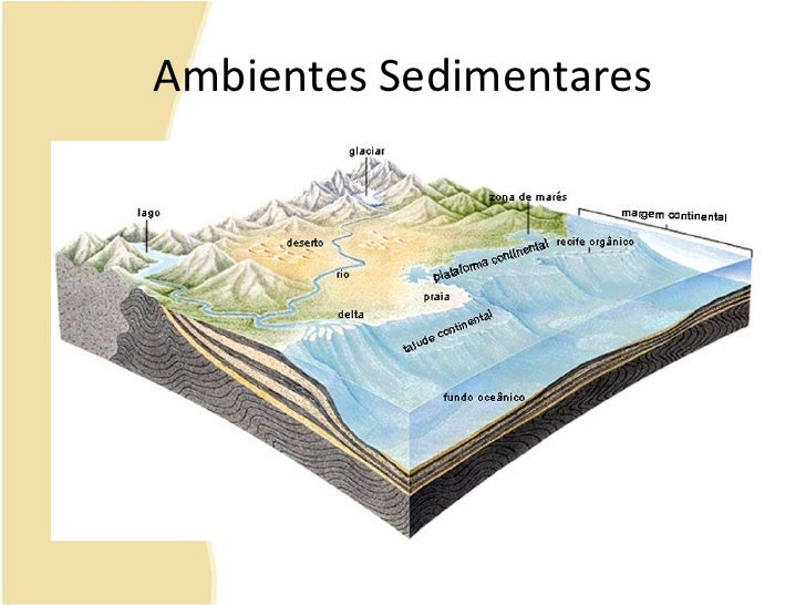 Ambientes Sedimentares<br />