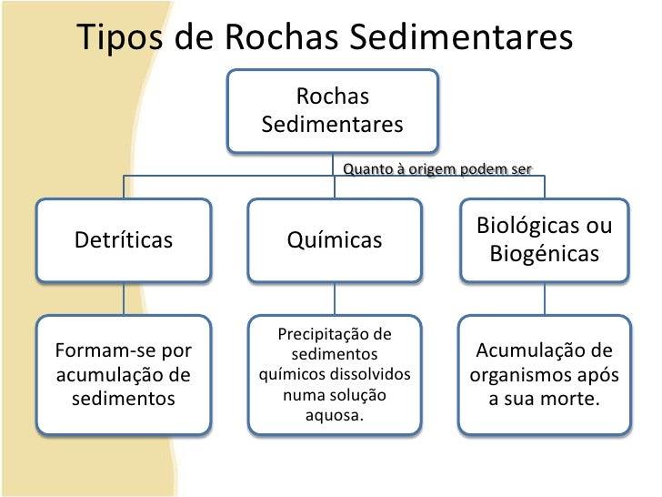 Tipos de Rochas Sedimentares<br />Quanto à origem podem ser<br />