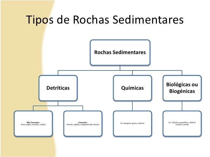 Tipos de Rochas Sedimentares<br />