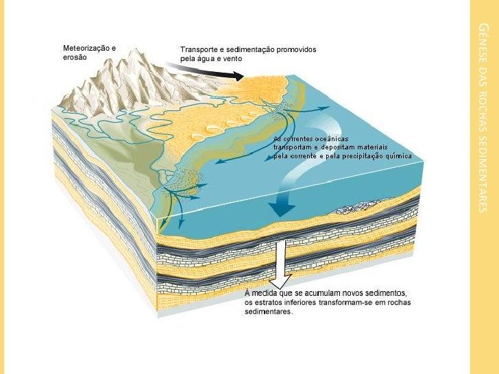METEORIZAÇÃO1 - MeteorizaçãoConjunto de processos físicose químicos que levam àalteração das rochas. Deve-se a fatores cli...