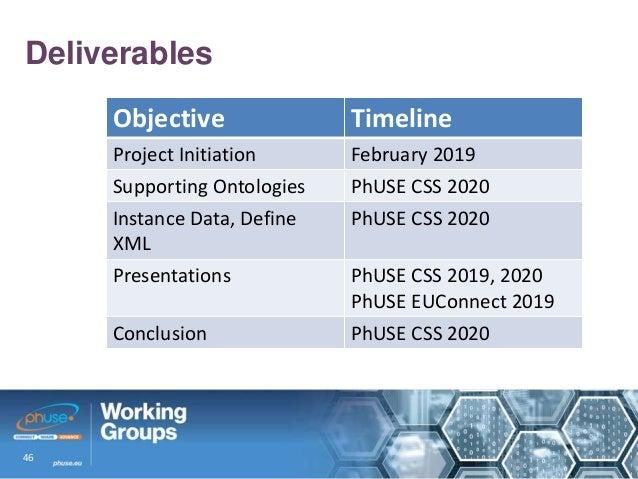 Toward F A I R  Pharma  PhUSE Linked Data Initiatives Past and Present