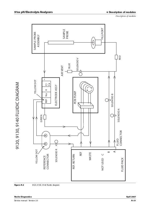 Roche 91xx p h electrolyte analyzers service manual