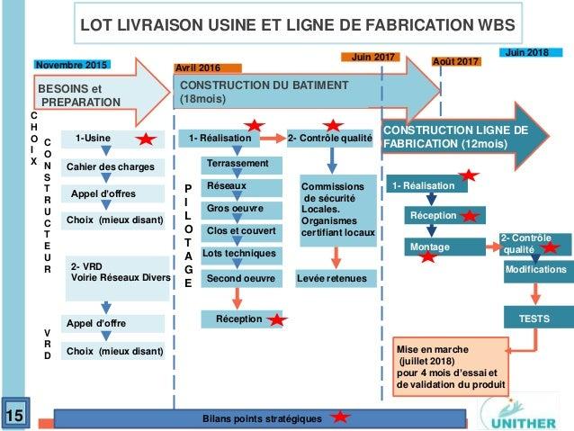 Macro planning ppt gestion de projet formation bge toulouse for Projet construction