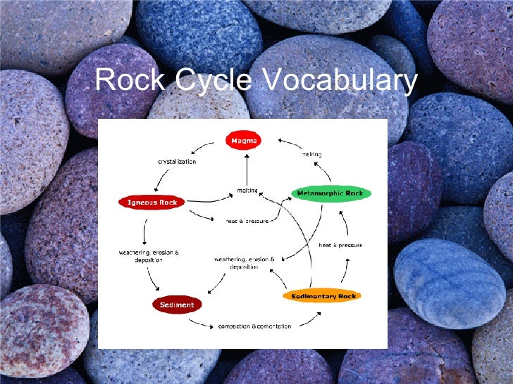 Rock Cycle Vocabulary