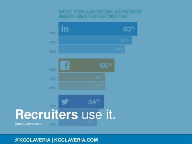 @KCCLAVERIA@KCCLAVERIA | KCCLAVERIA.COM Recruiters use it.Credit: Jobvite.com