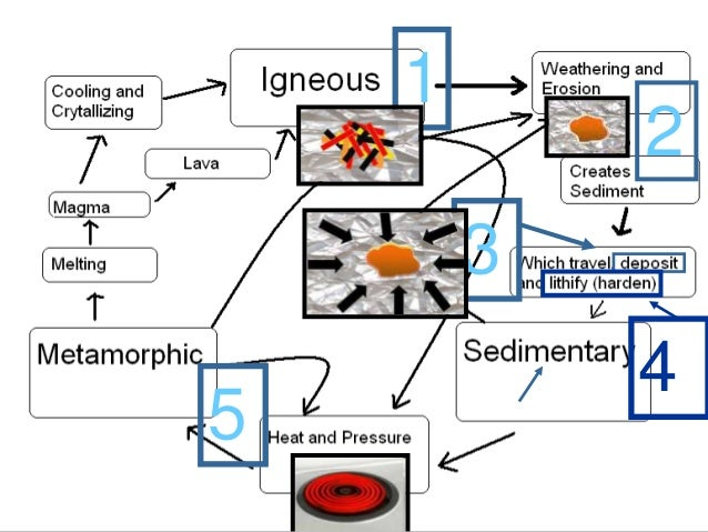 Rocks rock cycle earth science lesson powerpoint 67 httpsciencepowerpointwebsite link ccuart Images