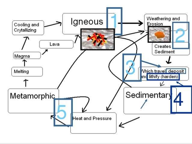 Rocks rock cycle earth science lesson powerpoint please complete this question ccuart Images