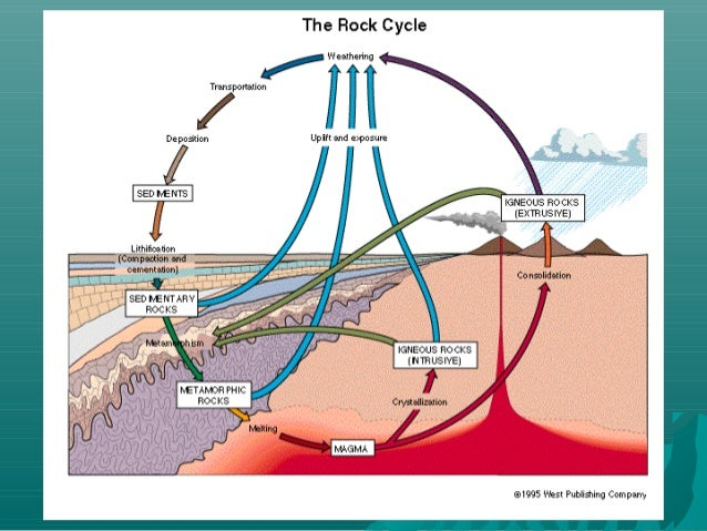 Rock cycleepcclm3 rock cycle ccuart Images