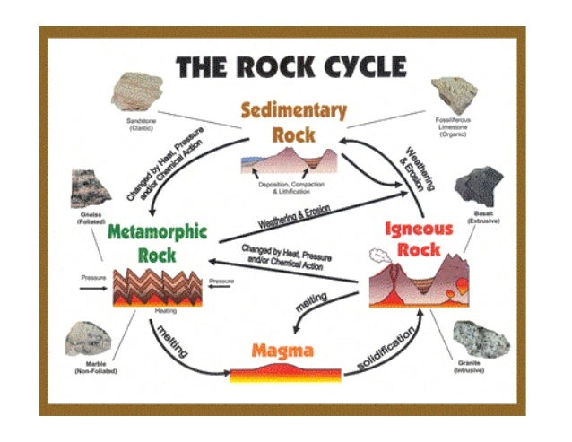 Rock cycle notes rock classification ccuart Gallery
