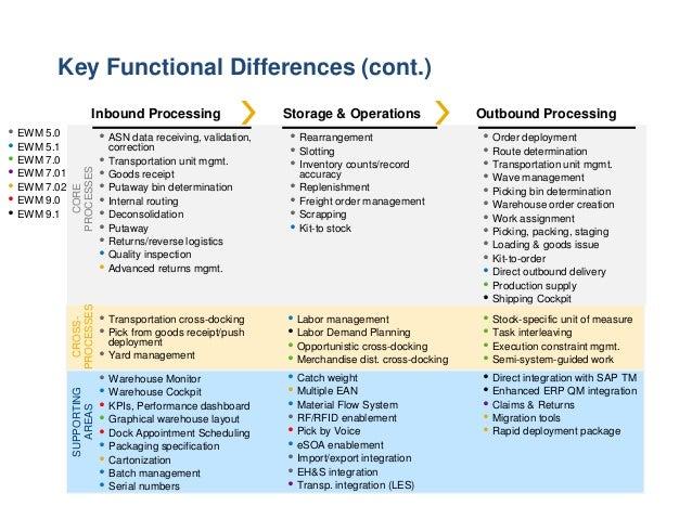 SAP Warehouse Management (SAP WM) or SAP Extended Warehouse