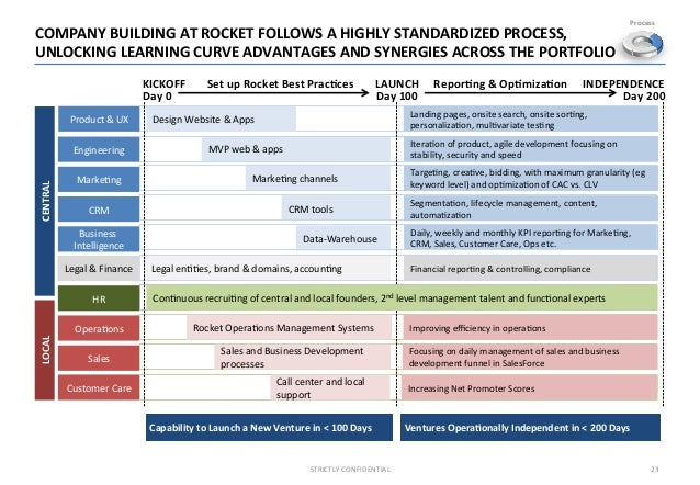 an analysis of the rocket launch portfolio A new silicon valley firm, rocketshipvc,  search technology and semantic analysis of social  in the operations of many of the portfolio.