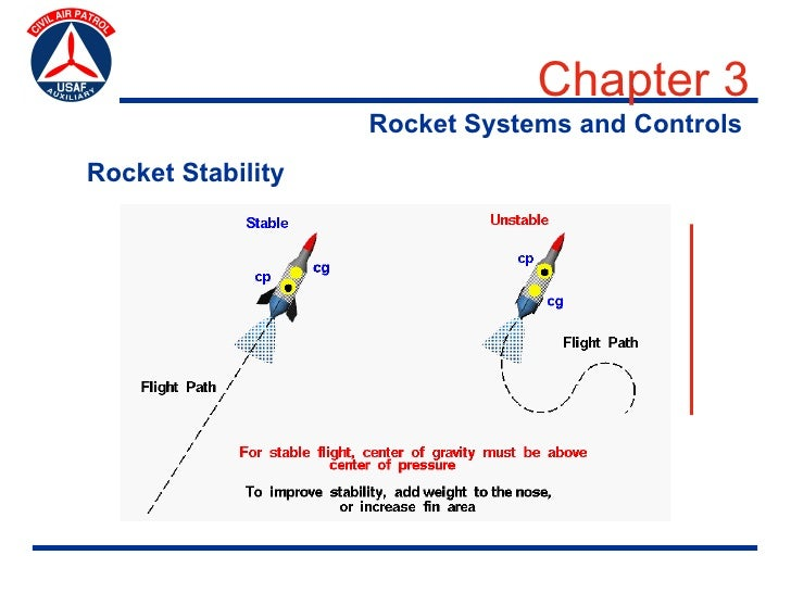 Chapter 3                    Rocket Systems and Controls Rocket Stability