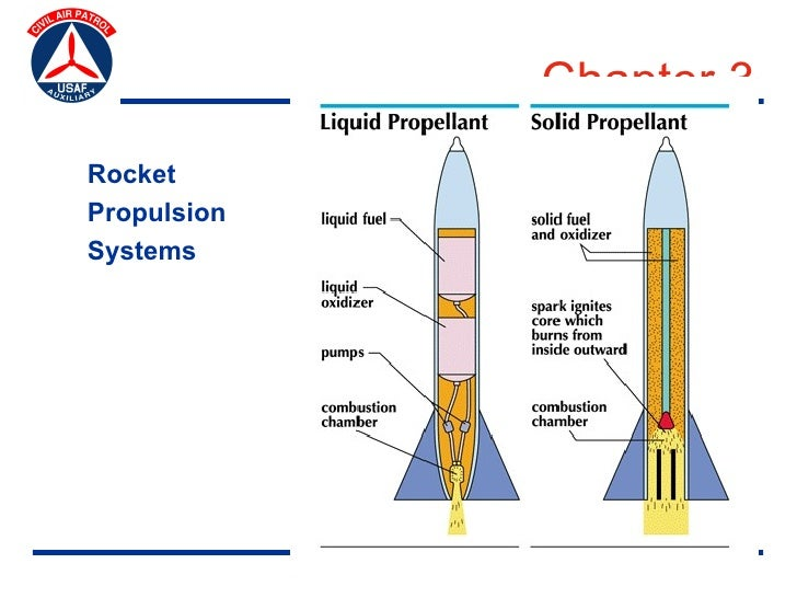 Chapter 3              Rocket Systems and Controls Rocket Propulsion Systems