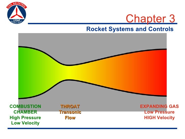 Chapter 3                             Rocket Systems and Controls     Rocket Propulsion Systems: The Nozzle     COMBUSTION...