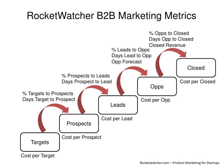 RocketWatcher B2B Marketing Metrics<br />% Opps to Closed<br />Days Opp to Closed<br />Closed Revenue<br />% Leads to Opps...