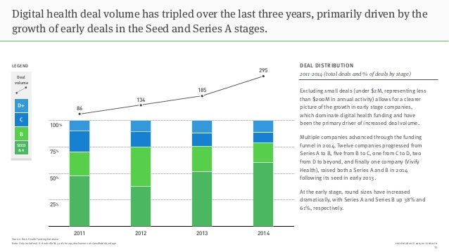PRESENTATION © 2015 ROCK HEALTH Digital health deal volume has tripled over the last three years, primarily driven by the ...