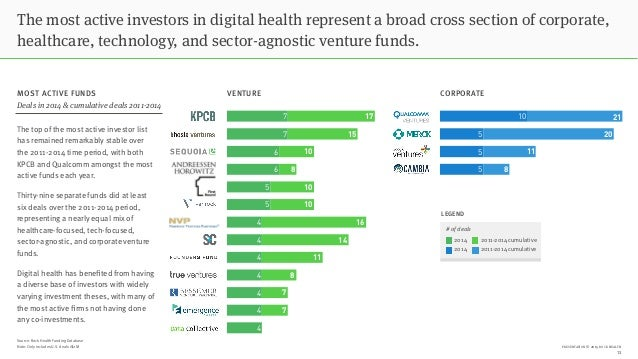 PRESENTATION © 2015 ROCK HEALTH 5 5 5 10 The most active investors in digital health represent a broad cross section of co...