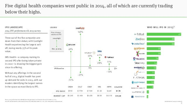 PRESENTATION © 2015 ROCK HEALTH Five digital health companies went public in 2014, all of which are currently trading belo...