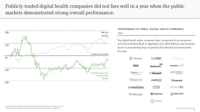 PRESENTATION © 2015 ROCK HEALTH Source: The Digital Health Public Company Index by Rock Health (as of market close on Dece...