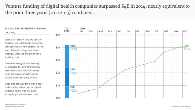 PRESENTATION © 2015 ROCK HEALTH $0B $1B $2B $3B $4B $5B With a fast start in January, venture funding for digital health c...