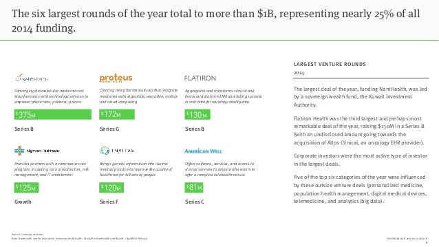 PRESENTATION © 2015 ROCK HEALTH The six largest rounds of the year total to more than $1B, representing nearly 25% of all ...