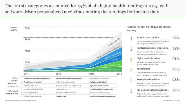 PRESENTATION © 2015 ROCK HEALTHNote: Rock Health tracks funding across 24 separate categories The top six categories accou...
