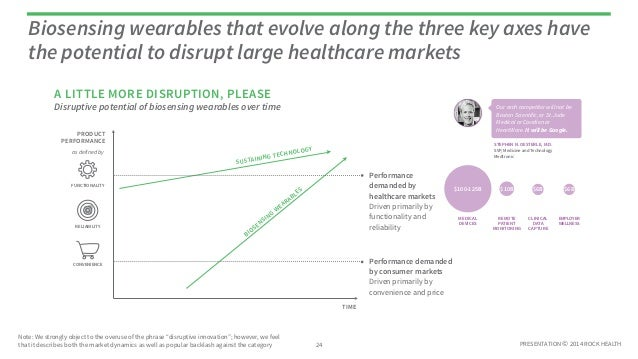 PRESENTATION © 2014 ROCK HEALTH Disruptive potential of biosensing wearables over time Biosensing wearables that evolve al...