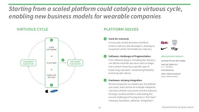 PRESENTATION © 2014 ROCK HEALTH VIRTUOUS CYCLE Starting from a scaled platform could catalyze a virtuous cycle, enabling n...