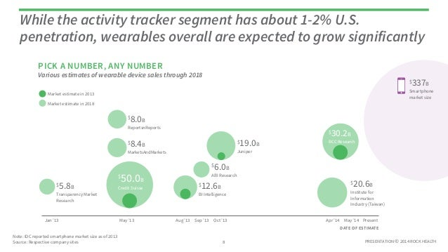 PRESENTATION © 2014 ROCK HEALTH Various estimates of wearable device sales through 2018 While the activity tracker segment...