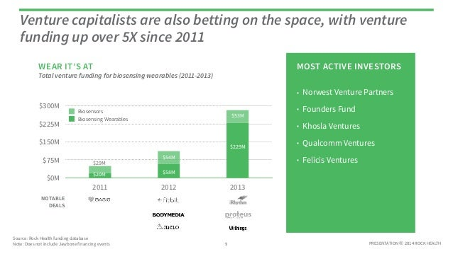 PRESENTATION © 2014 ROCK HEALTH Venture capitalists are also betting on the space, with venture funding up over 5X since 2...